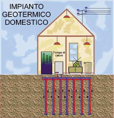 Quali sono i costi di un impianto geotermico domestico - Costo impianto idraulico casa 150 mq ...