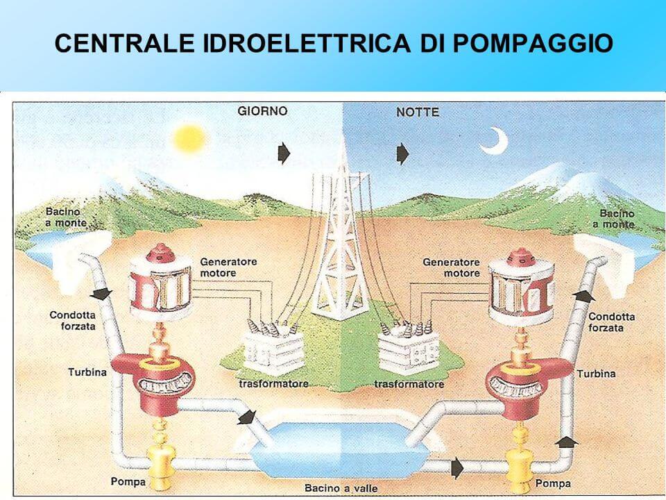 statistiche energia idroelettrica