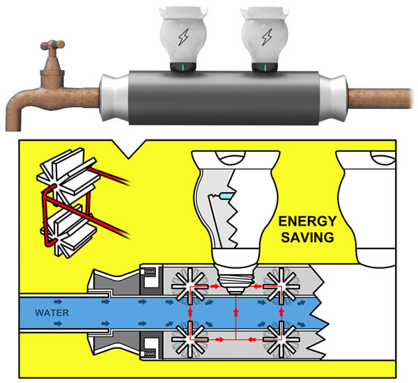 Energia Idroelettrica in Casa: E' Possibile?