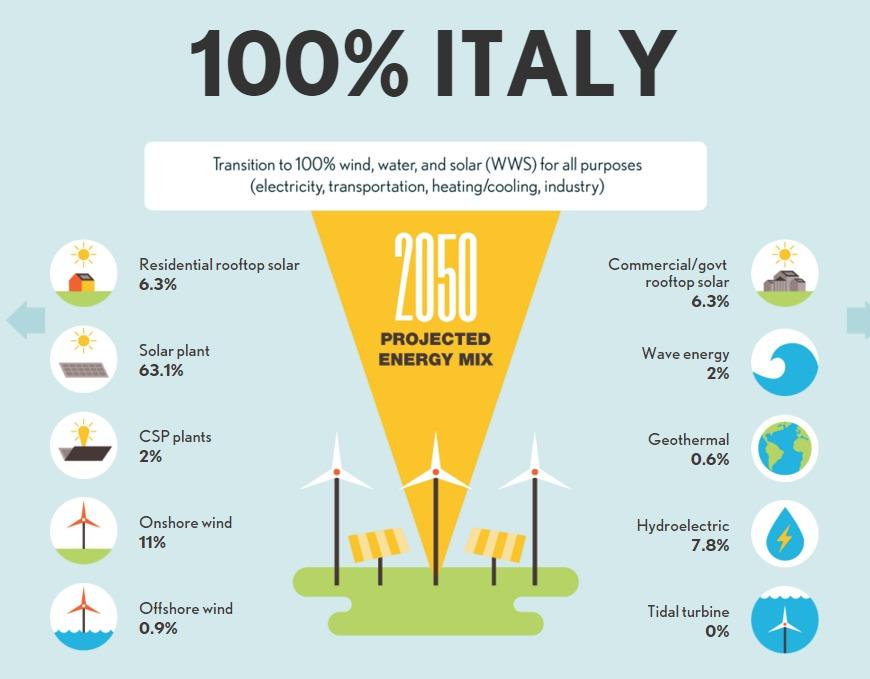 energie rinnovabili in italia infografica