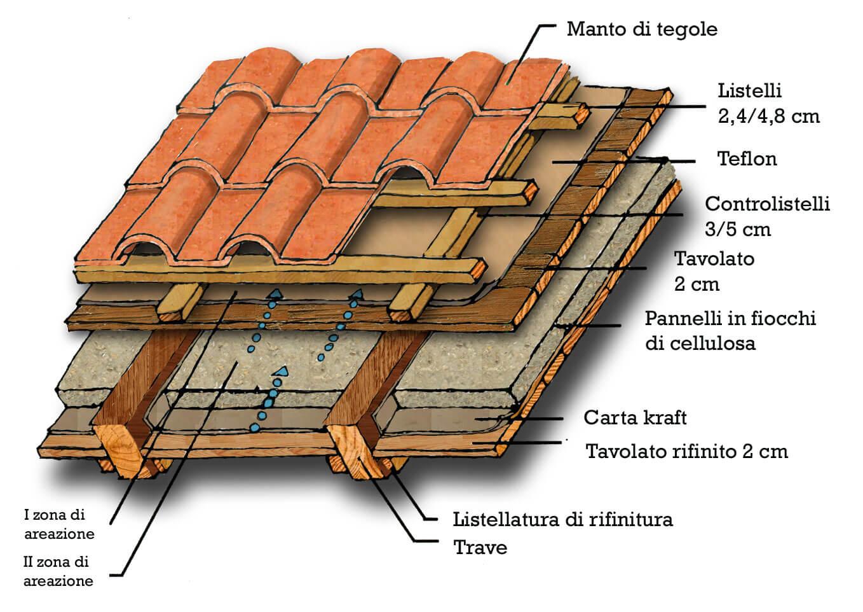 come isolare tetto di casa