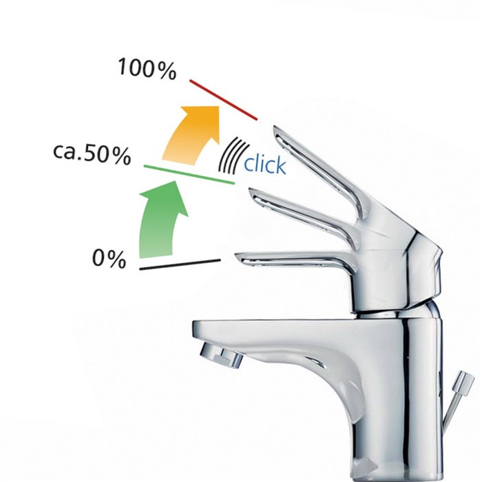 miscelatori a risparmio idrico