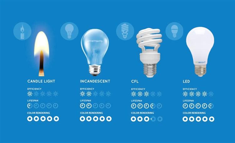 Addio alle lampadine alogene dal 1 settembre sar vietata for Lampadine led lumen