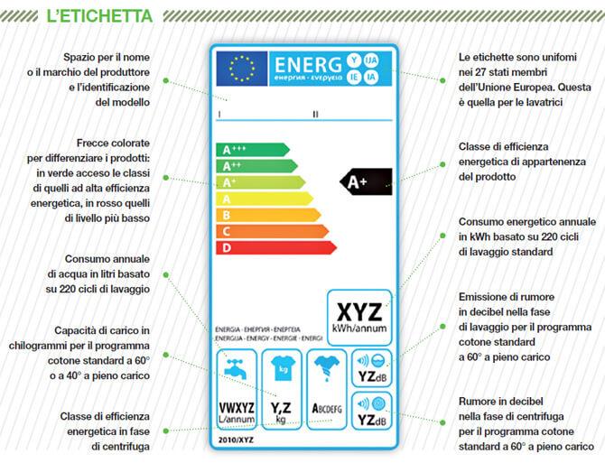 Etichetta energetica esempio