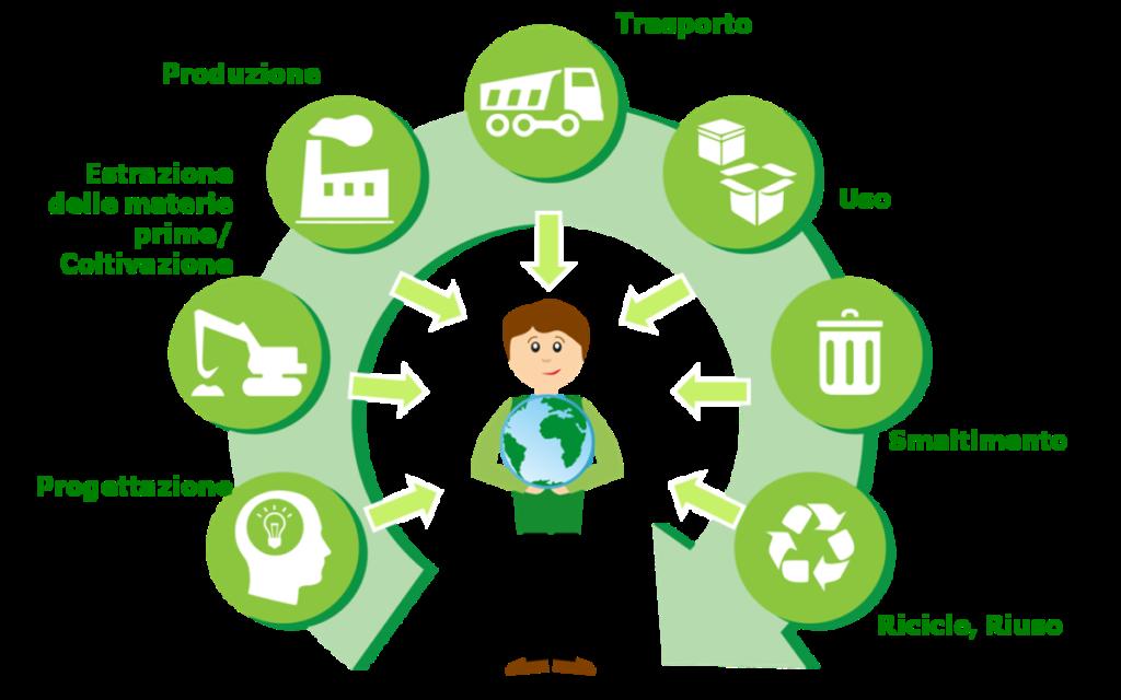 ciclo di vita prodotto e impatto ambientale sul mondo