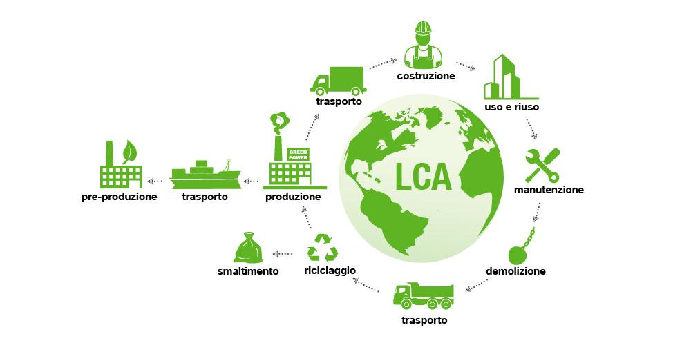 LCA e impatto ambientale