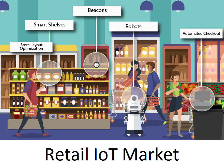 iot mercato